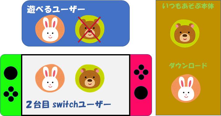 このユーザーでは遊べません あつ森 【Switch】ソフトを起動しようとすると『このユーザーではあそべません』または『あそべない追加コンテンツがあります』と表示されます。